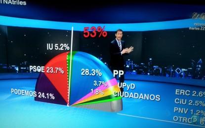 Podemos gobernaría España en un tripartito con PSOE e IU, según el último barómetro de SigmaDos
