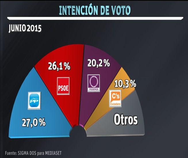 Ciudadanos se hunde, Podemos se afianza y el PSOE se sitúa a un punto del PP, según Sigma Dos