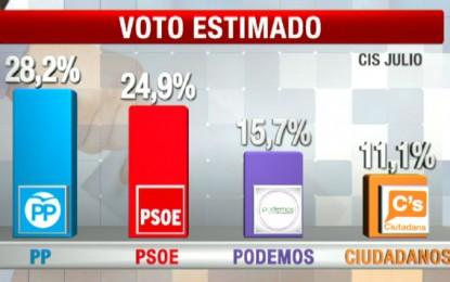 Podemos aguanta, Ciudadanos se desinfla, el PSOE sube y el PP ganaría las elecciones generales con un 28,2% de los votos