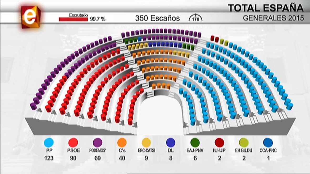 El Congreso sin claras mayorías para gobernar España tras 4 años de mayoría absoluta del PP