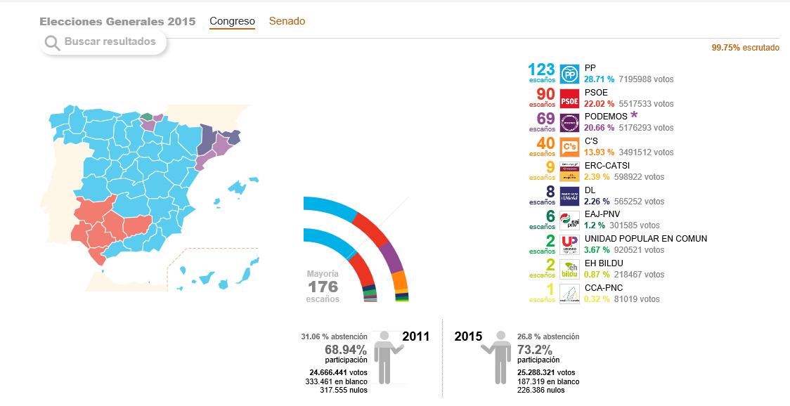 Así queda el parlamento español con el 99,75 por ciento del escrutino