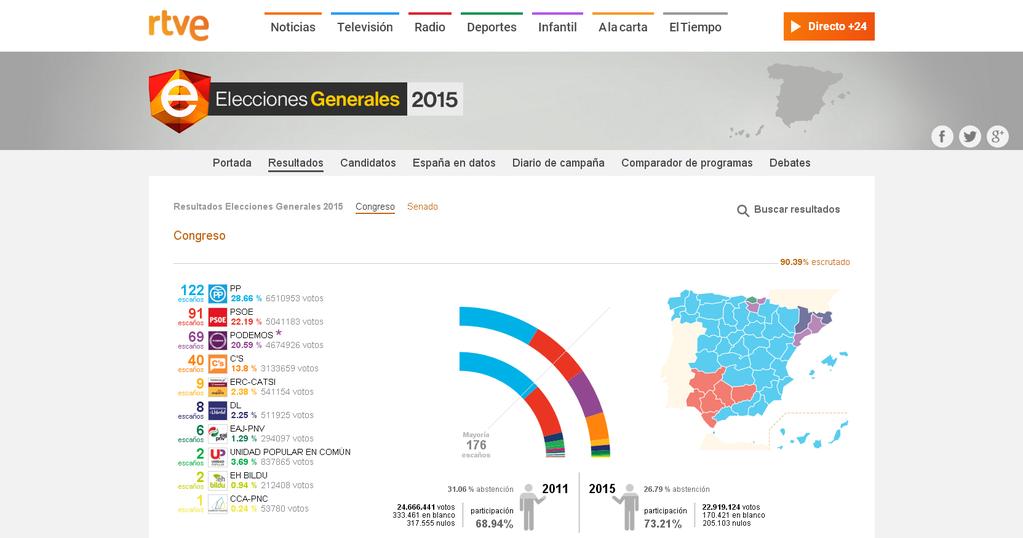 Con el 93,29% de los votos escrutados, el PP pierde más de 4 millones de votos