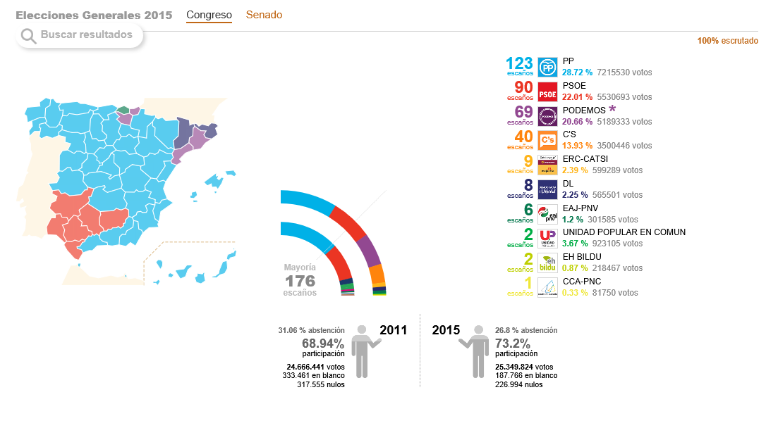 Elecciones generales 2015 lasvocesdelpueblo for Interior elecciones