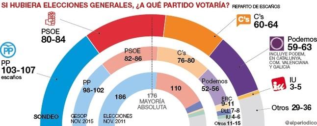 El PP y C's no suman y Podemos disputa el tercer lugar a C's, según una encuesta de Gespo