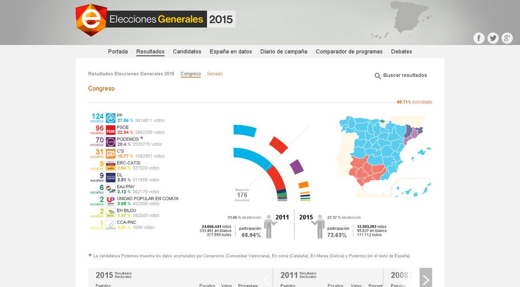 El Gobierno entra en funciones ante una mayoría izquierdista en España y una derecha muerta