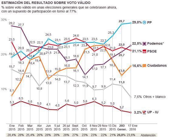 El PP volvería a ganar las elecciones, Podemos sobrepasaría al PSOE si se repitieran las elecciones
