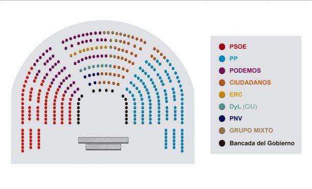 """El Congreso de los Diputados aprueba por unanimidad sacar a Podemos del """"gallinero"""""""