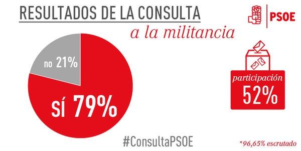 Al menos un 80% de la militancia del Partido Socialista da su visto bueno al acuerdo C's-PSOE