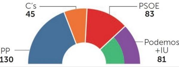 Una encuesta dibuja una triste panorama para España: Crece la alianza de extrema izquierda podemita