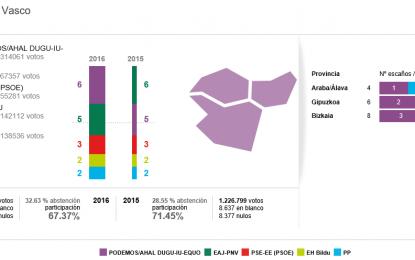 26j: Podemos gana con solvencia en País Vasco y PNV queda relegado a segunda fuerza