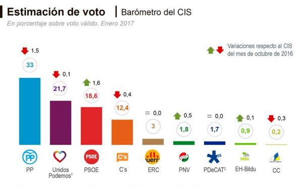 El CIS dice que no hay alternativa: El PP volvería a ganar las elecciones con un 33% de los votos