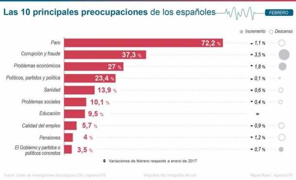 El paro, principal preocupación de los españoles seguido por la corrupción
