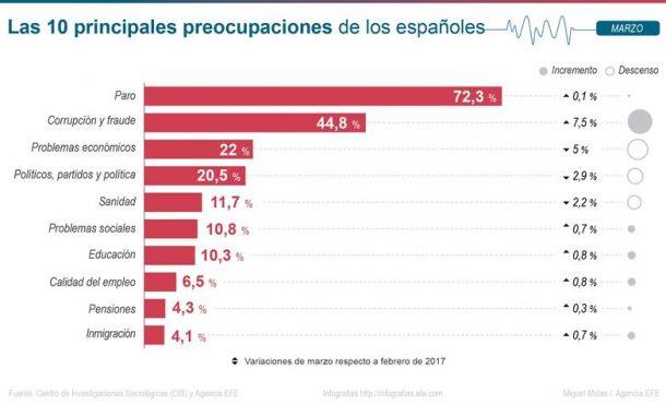 Tras el paro, corrupción y economía figura como problema para los españoles: la clase política