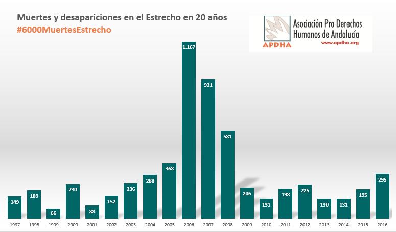 """APDHA cifra en 6.000 las muertes confirmadas en el Estrecho en 20 años fruto de """"políticas asesinas"""""""