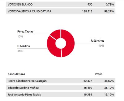 Victoria  del discurso claro en contra del separatismo excluyente. Pedro Sánchez es el nuevo líder del PSOE con el resultado de la foto. [Ver página web del PSOE]