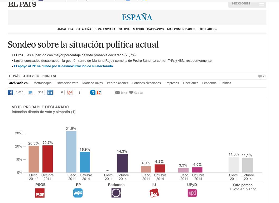 """Podemos iguala al PP en """"intención directa"""" de votos. Votantes del PP castigan duramente las políticas de Rajoy"""