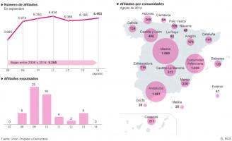 Ciutadans crece y crece, asegura su líder que doblarán de candidaturas en Cataluña y se presentarán al resto de España...
