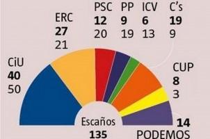 Ciudadanos C's es imparable,  dobla sus escaños y se afianza como alternativa al separatismo en Cataluña