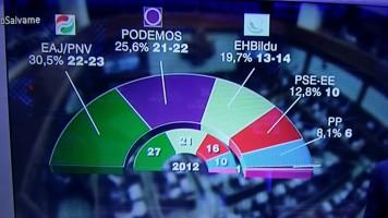 El PP se hunde, la gran coalición PP-PSOE no sumaría mayoría absoluta y PODEMOS