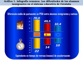 Un estudio de CCC desprende que el fracaso escolar de castellanohablantes catalanes inmigrantes está causado por la inmersión lingüística separatista  (2)