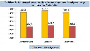 Un estudio de CCC desprende que el fracaso escolar de castellanohablantes catalanes inmigrantes está causado por la inmersión lingüística separatista  (3)