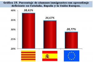 Un estudio de CCC desprende que el fracaso escolar de castellanohablantes catalanes inmigrantes está causado por la inmersión lingüística separatista  (5)