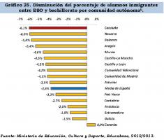 Un estudio de CCC desprende que el fracaso escolar de castellanohablantes catalanes inmigrantes está causado por la inmersión lingüística separatista  (6)