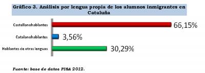 analisis por lengua por lengua propia de alumnos castellanohablantes en Cataluña
