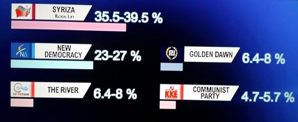 Podemos de Grecia, Syriza , ha ganado las elecciones, según las encuestas a pie de urna