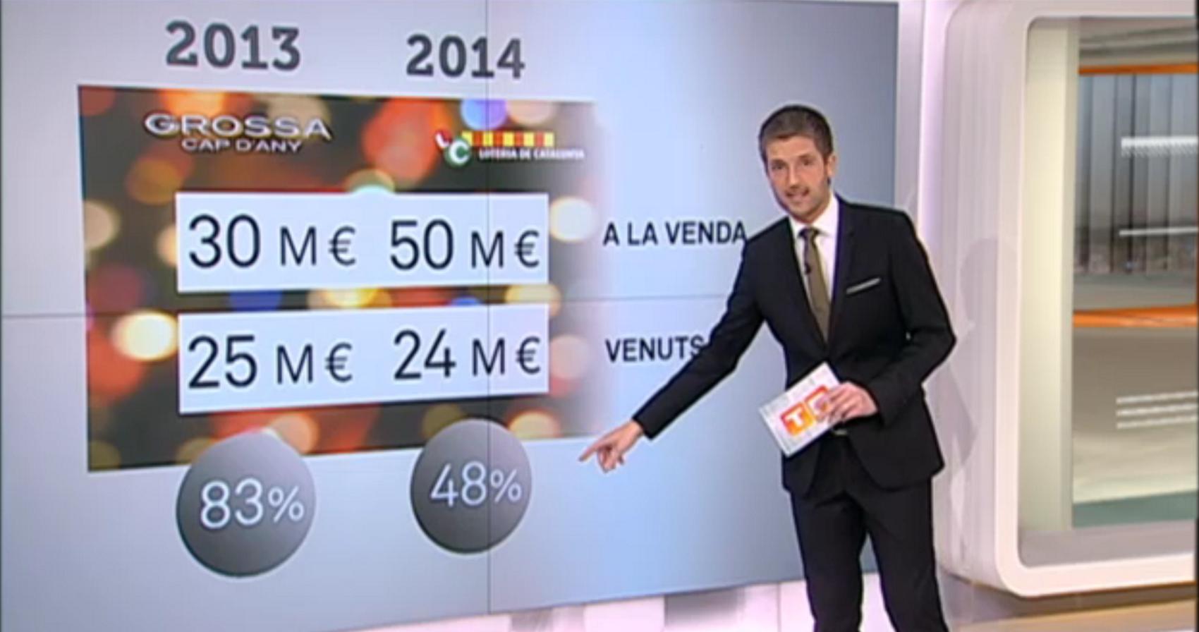 TV3 reconoce que hubo truco al sorteo del Gordo de lotería separatista para evitar que entrase en déficit