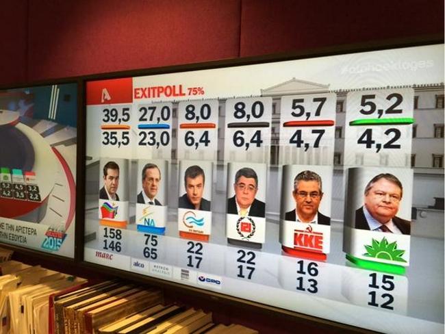 Podemos, griego, Syriza, logra una victoria histórica en Grecia y roza la mayoría absoluta con el 50% escrutado