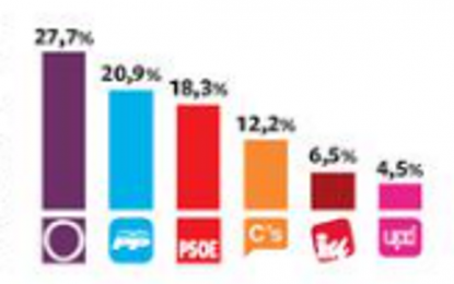 CIUDADANO C's sería la cuarta fuerza y PODEMOS ganaría las elecciones según una encuesta de EL País