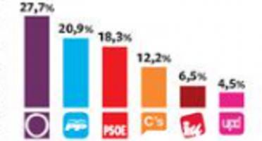 Encuesta del Metroscopia para el diario El País de este domingo, 08 de febrero 2015