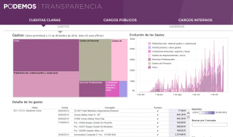 Claro Ejercicio de transparencia inédita, PODEMOS  publica sus cuentas con todas las transacciones,