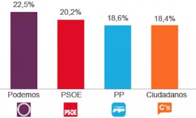 Albert Rivera ganaría las elecciones en España empata con el PP hundido, PODEMOS que resiste y el PSOE,