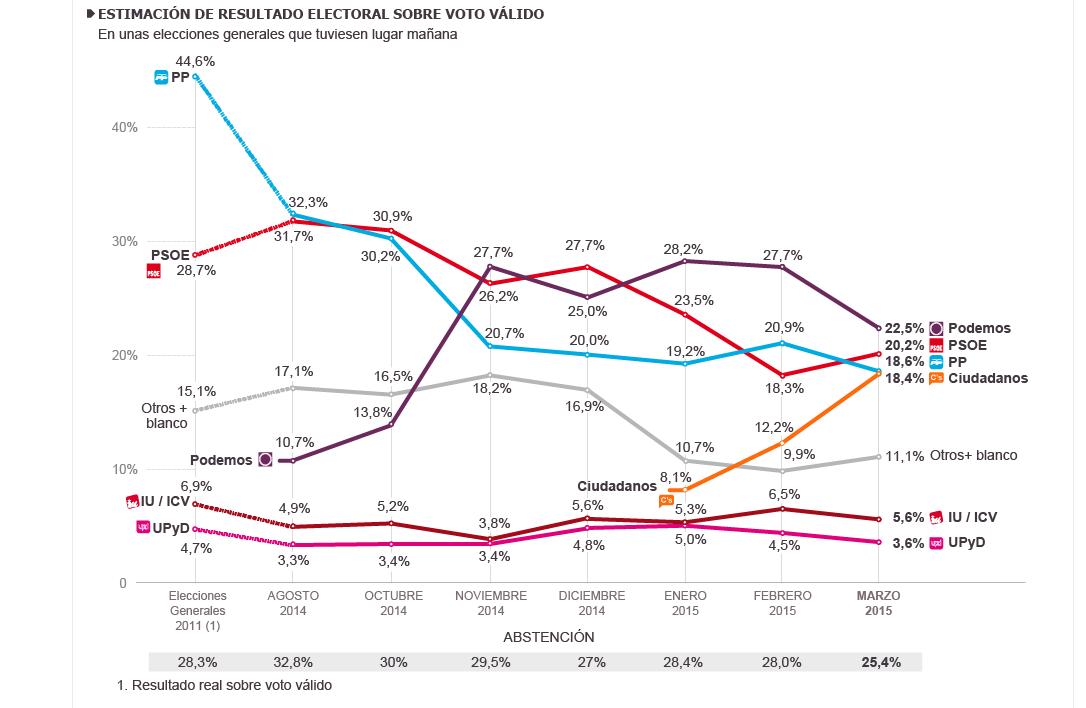 Albert Rivera ganaría las elecciones en España empata con el PP