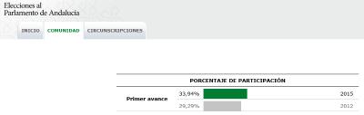 Aumenta la participación de 4 puntos en las elecciones en Andalucía, del electorado andaluz a las 1400,, - copia