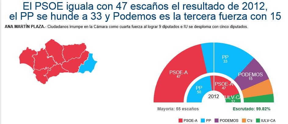 Díaz gana las elecciones, PP e IU se hunden, CIUDADANOS y PODEMOS entra en el Parlamento - copia