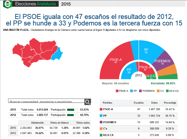 Díaz gana las elecciones, PP e IU se hunden, CIUDADANOS y PODEMOS entra en el Parlamento