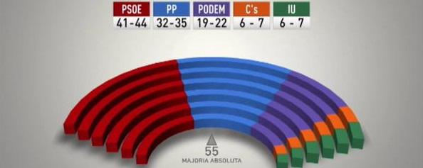 El sondeo da la victoria al PSOE lejos de la mayoría, PODEMOS y CIUDADANOS irrumpen en el Parlamento andaluz - copia