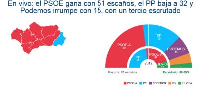 Resultado histórico de CIUDADANOS, con más un escrutado PSOE 50 escaños, PODEMOS 15, CIUDADANOS 8 - copia