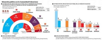 Ciudadanos arrasa en Valencia y ganaría las municipales en el ayuntamiento de Valencia - copia (3)