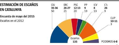 Ciudadanos salva a España en Cataluña, Empate con ERC y se convierte en principal partido de oposición - copia (2)
