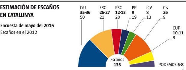 Ciudadanos salva a España en Cataluña, Empate con ERC y se convierte en principal partido de oposición