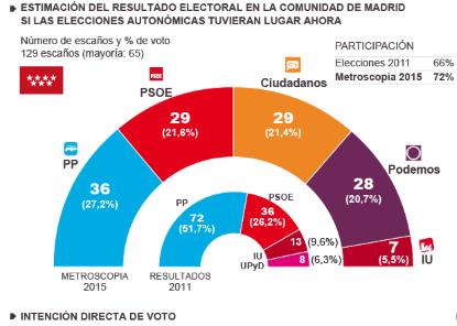 Ciudadanos triplica sus escaños andaluces y se afianza como alternativa de gobierno en Madrid