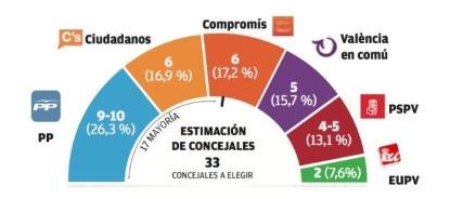 El PP perdería la mayoría absoluta en Valencia y no se salvaría ni con los votos de Ciudadanos según Invest Group
