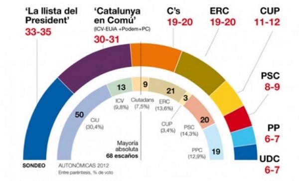 Podemos, (Cataluña En Comú) en empate técnico con la 'Lista Unitaria del Presidente' Artur Mas para el 27-S
