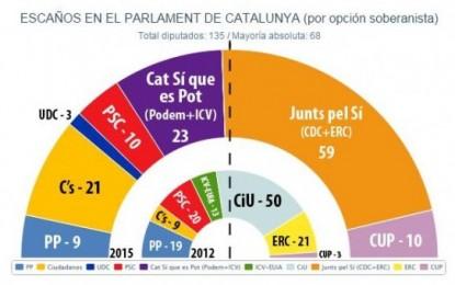 C's y 'Si Que Se Puede' frenan los separatistas de 'Juntos Por el Sí' que sacaría solo 39,2% y 59 diputados