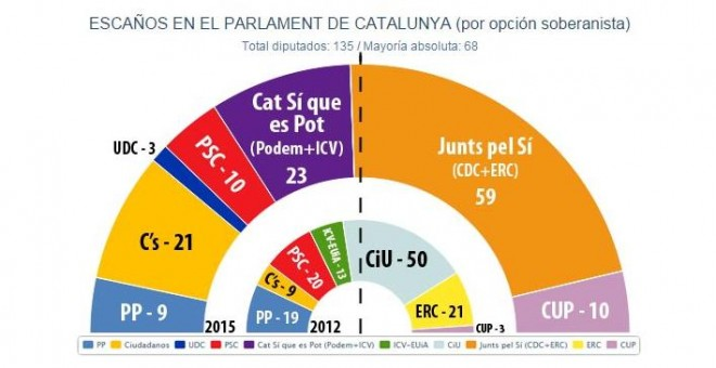 C's y 'Si Que Se Puede' frenan los separatistas de 'Juntos Por el Sí' que sacaría solo 39 por ciento y 59 diputados
