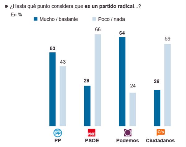 El PP de Rajoy es uno de los partidos más extremistas de la democracia española, según sondeo Metroscopia - copia